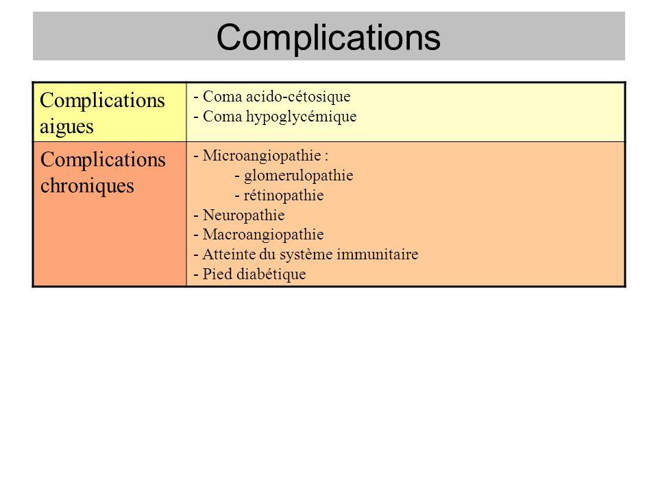 Complications Complications aigues - Coma acido-cétosique - Coma hypoglycémique Complications chroniques - Microangiopathie : - glomerulopathie - réti