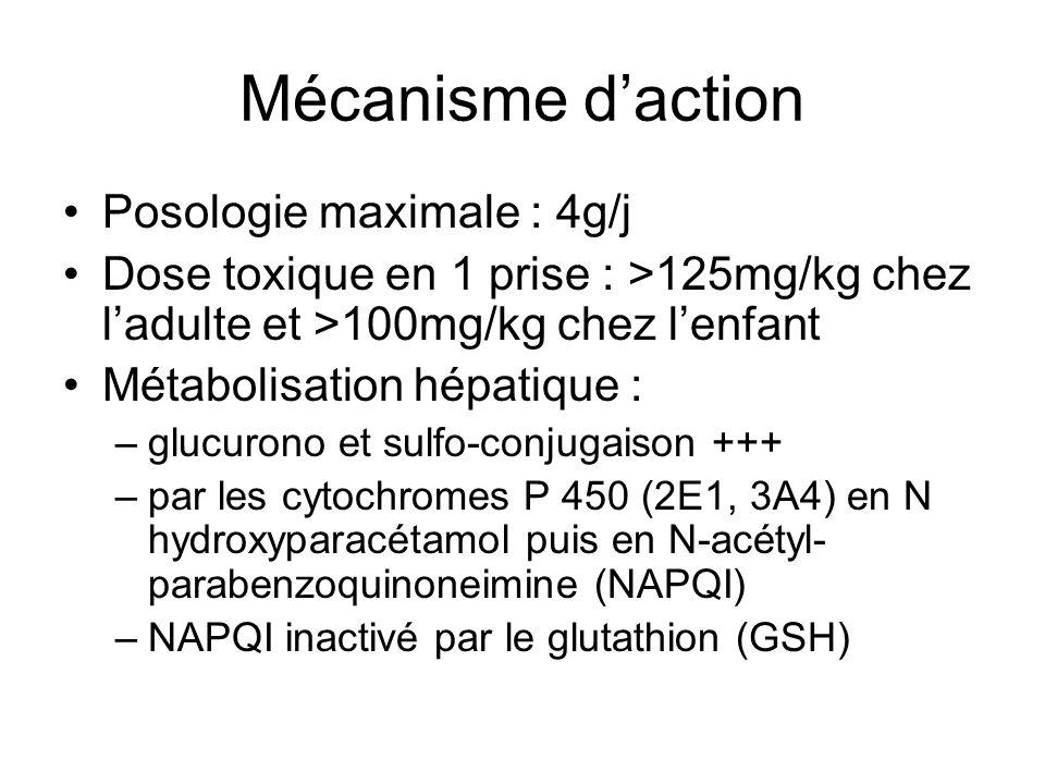Mécanisme daction Posologie maximale : 4g/j Dose toxique en 1 prise : >125mg/kg chez ladulte et >100mg/kg chez lenfant Métabolisation hépatique : –glu
