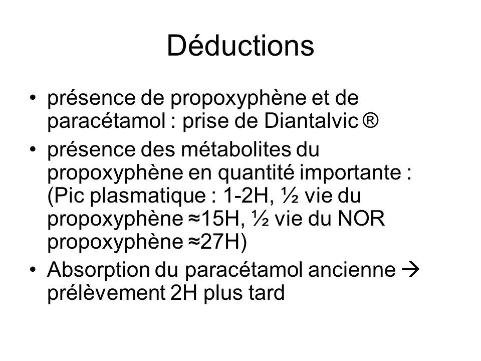 Déductions présence de propoxyphène et de paracétamol : prise de Diantalvic ® présence des métabolites du propoxyphène en quantité importante : (Pic p