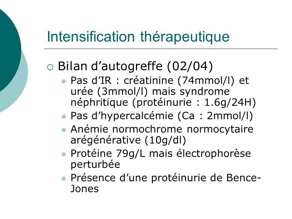 Intensification thérapeutique Bilan dautogreffe (02/04) Pas dIR : créatinine (74mmol/l) et urée (3mmol/l) mais syndrome néphritique (protéinurie : 1.6