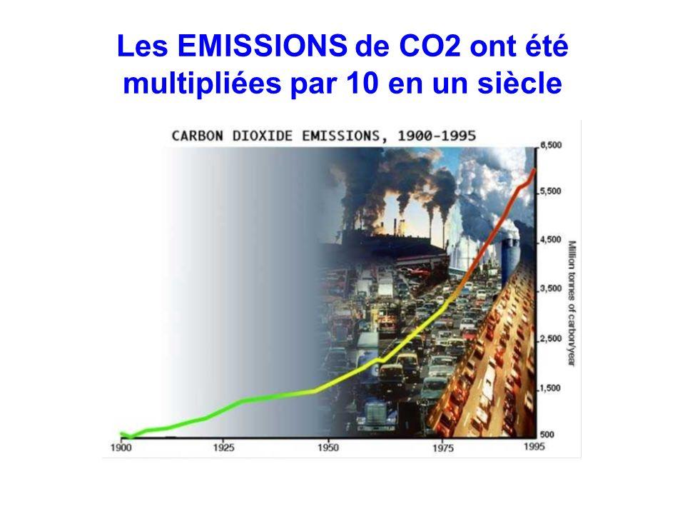 Les EMISSIONS de CO2 ont été multipliées par 10 en un siècle