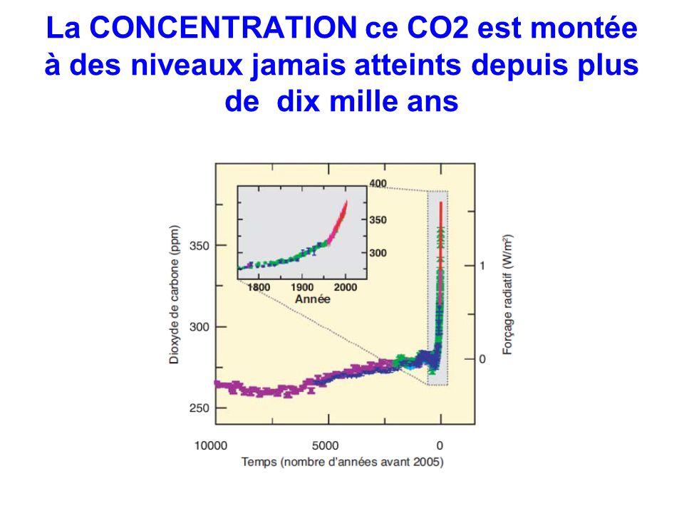 La CONCENTRATION ce CO2 est montée à des niveaux jamais atteints depuis plus de dix mille ans