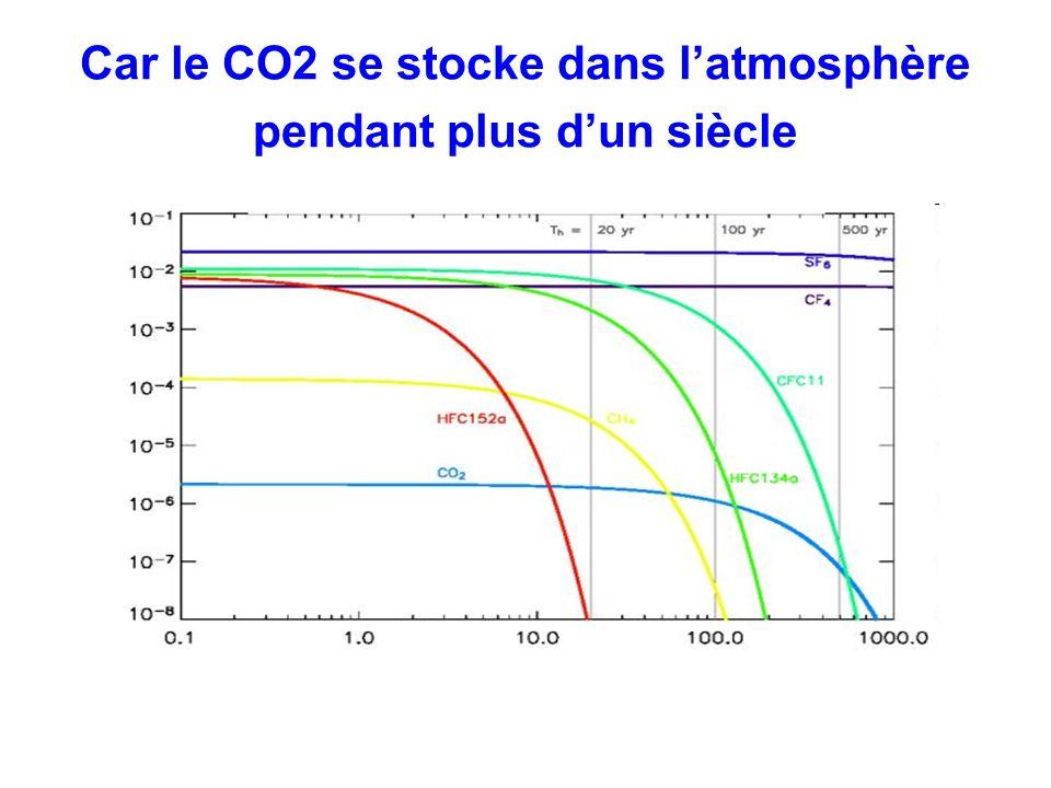 Car le CO2 se stocke dans latmosphère pendant plus dun siècle
