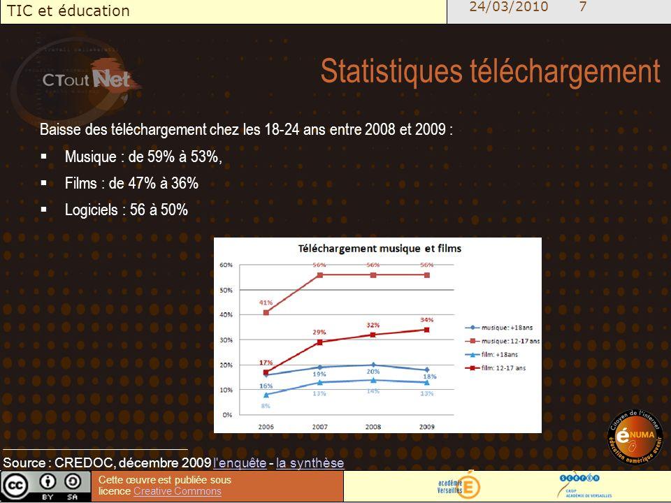 24/03/2010 7 TIC et éducation Cette œuvre est publiée sous licence Creative CommonsCreative Commons Statistiques téléchargement Baisse des téléchargement chez les 18-24 ans entre 2008 et 2009 : Musique : de 59% à 53%, Films : de 47% à 36% Logiciels : 56 à 50% Source : CREDOC, décembre 2009 l enquête - la synthèsel enquêtela synthèse