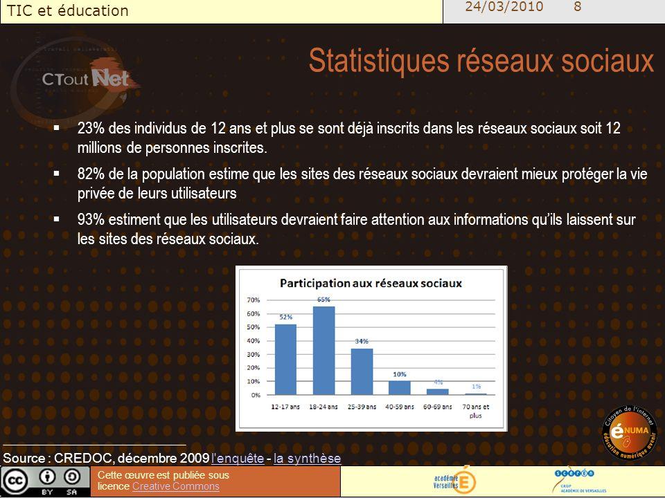 24/03/2010 8 TIC et éducation Cette œuvre est publiée sous licence Creative CommonsCreative Commons Statistiques réseaux sociaux 23% des individus de 12 ans et plus se sont déjà inscrits dans les réseaux sociaux soit 12 millions de personnes inscrites.