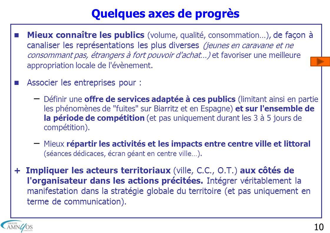10 Quelques axes de progrès Mieux connaître les publics (volume, qualité, consommation…), de façon à canaliser les représentations les plus diverses (
