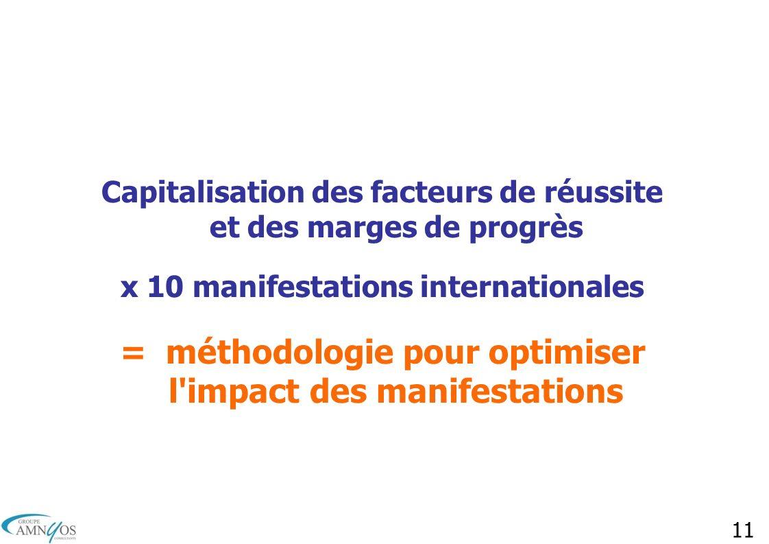 11 Capitalisation des facteurs de réussite et des marges de progrès x 10 manifestations internationales = méthodologie pour optimiser l'impact des man