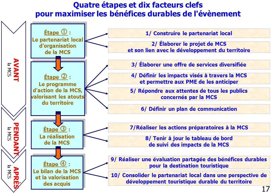 17 Étape : Le partenariat local dorganisation de la MCS 1/ Construire le partenariat local Étape : Le programme daction de la MCS, valorisant les atou