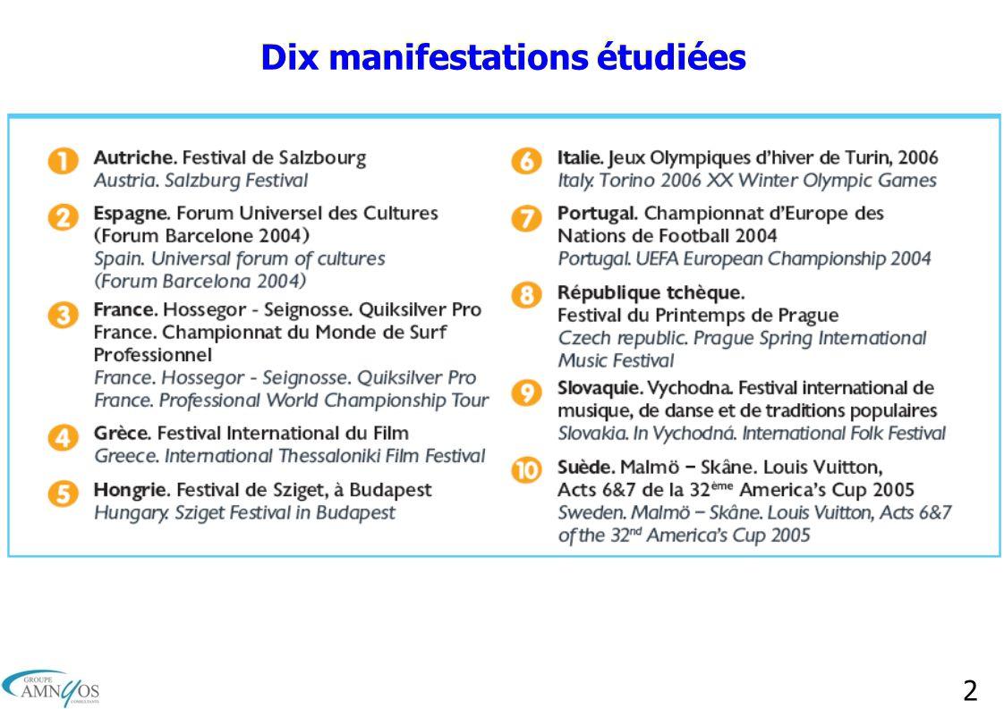 2 Dix manifestations étudiées