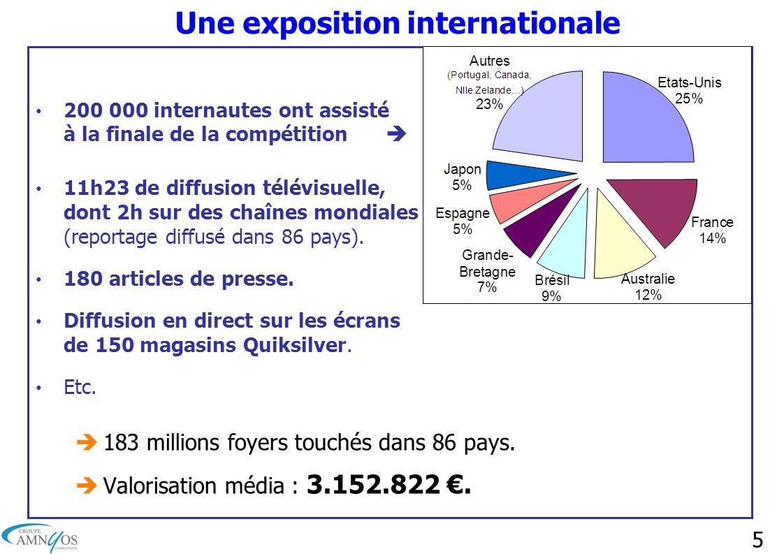 5 Une exposition internationale 200 000 internautes ont assisté à la finale de la compétition 11h23 de diffusion télévisuelle, dont 2h sur des chaînes
