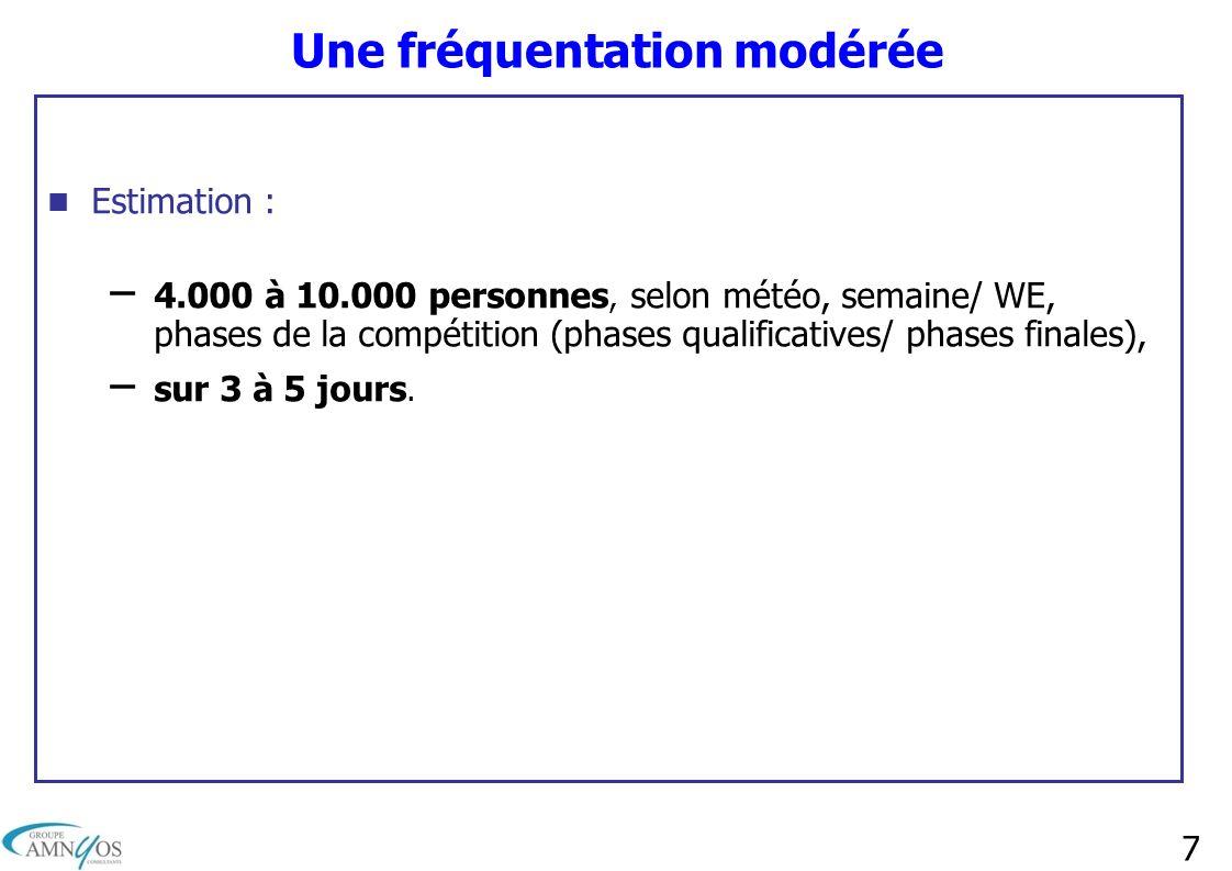 7 Une fréquentation modérée Estimation : – 4.000 à 10.000 personnes, selon météo, semaine/ WE, phases de la compétition (phases qualificatives/ phases