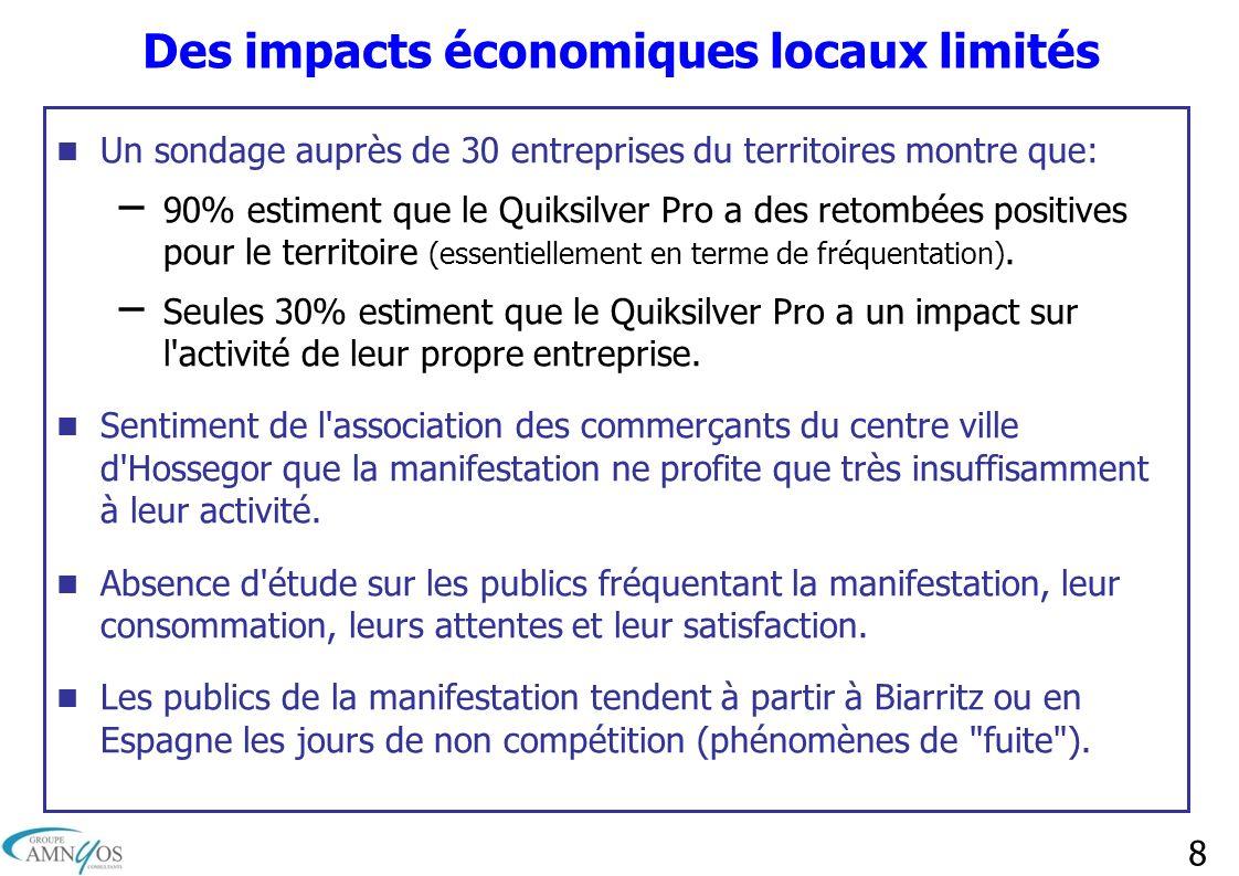 8 Des impacts économiques locaux limités Un sondage auprès de 30 entreprises du territoires montre que: – 90% estiment que le Quiksilver Pro a des ret