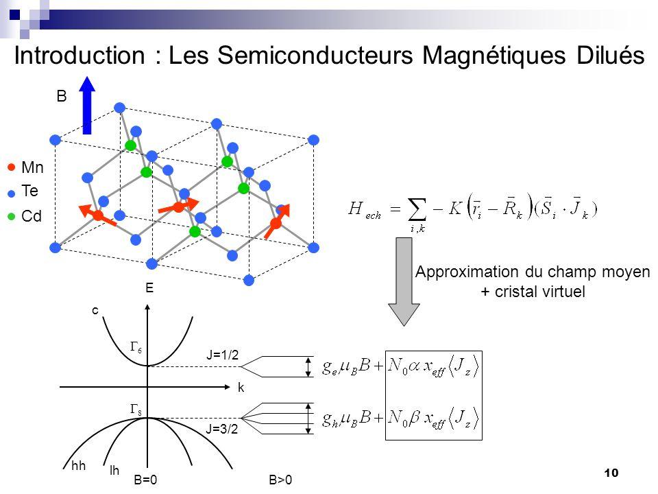 10 Introduction : Les Semiconducteurs Magnétiques Dilués Te Cd Mn B k E J=3/2 J=1/2 lh hh c B=0B>0 Approximation du champ moyen + cristal virtuel
