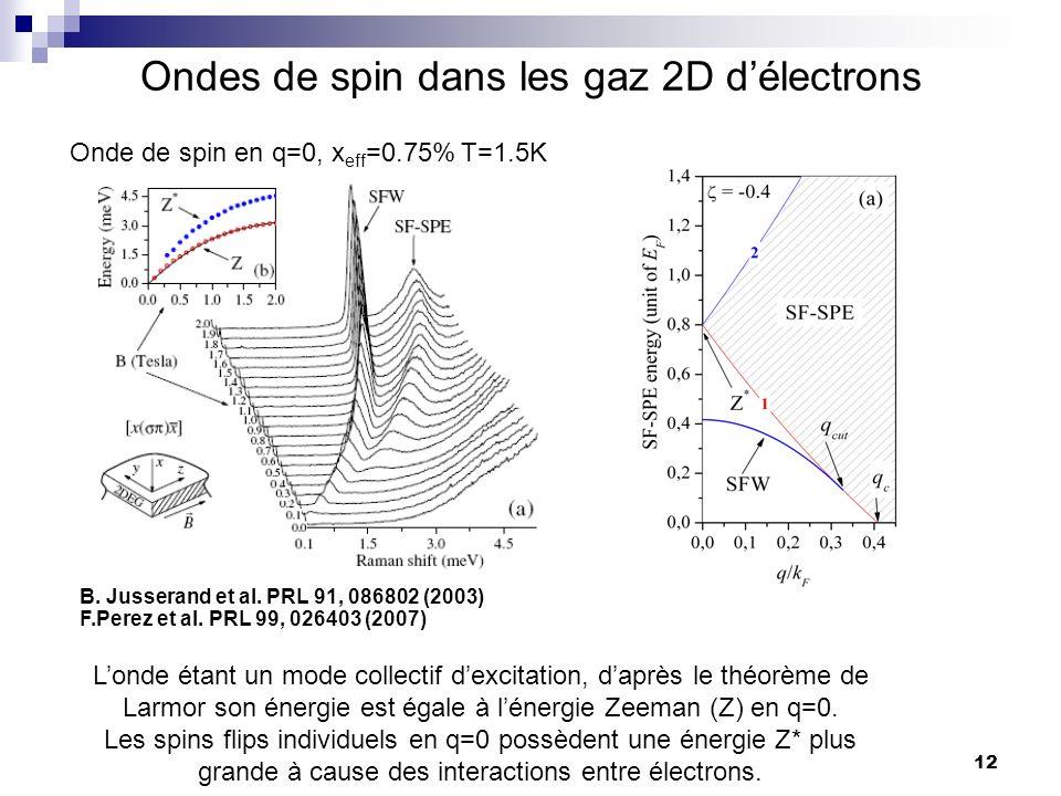 12 Ondes de spin dans les gaz 2D délectrons Londe étant un mode collectif dexcitation, daprès le théorème de Larmor son énergie est égale à lénergie Zeeman (Z) en q=0.