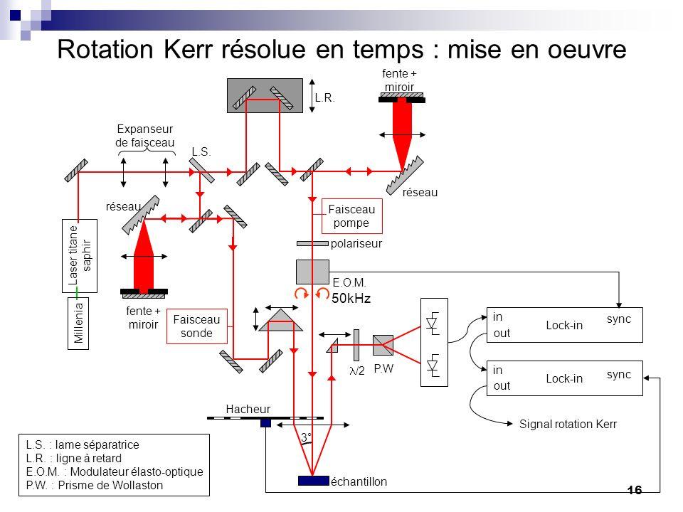 16 fente + miroir Rotation Kerr résolue en temps : mise en oeuvre Laser titane saphir réseau L.R.