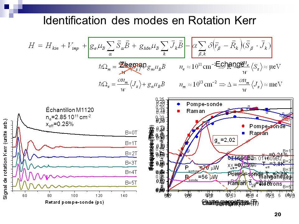 20 Identification des modes en Rotation Kerr Zeeman Echange Échantillon M1120 n e =2.85 10 11 cm -2 x eff =0.25%
