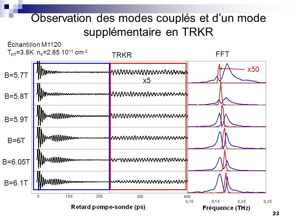 23 Observation des modes couplés et dun mode supplémentaire en TRKR TRKR FFT B=5.7T B=5.8T B=5.9T B=6T B=6.05T B=6.1T Échantillon M1120 T eff =3.8K n e =2.85 10 11 cm -2 x50 x5