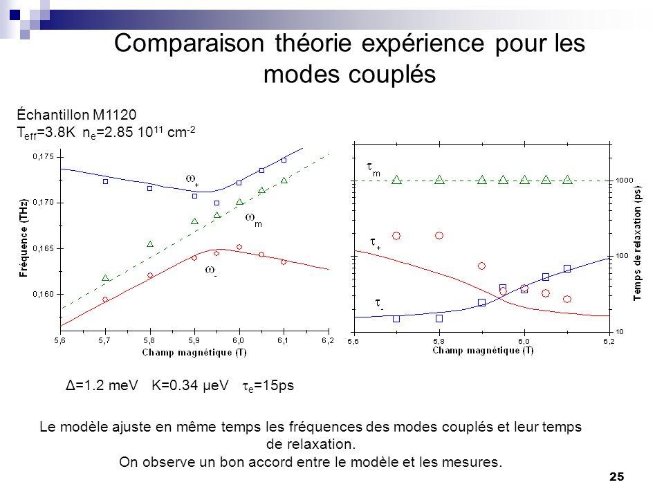25 Comparaison théorie expérience pour les modes couplés Le modèle ajuste en même temps les fréquences des modes couplés et leur temps de relaxation.