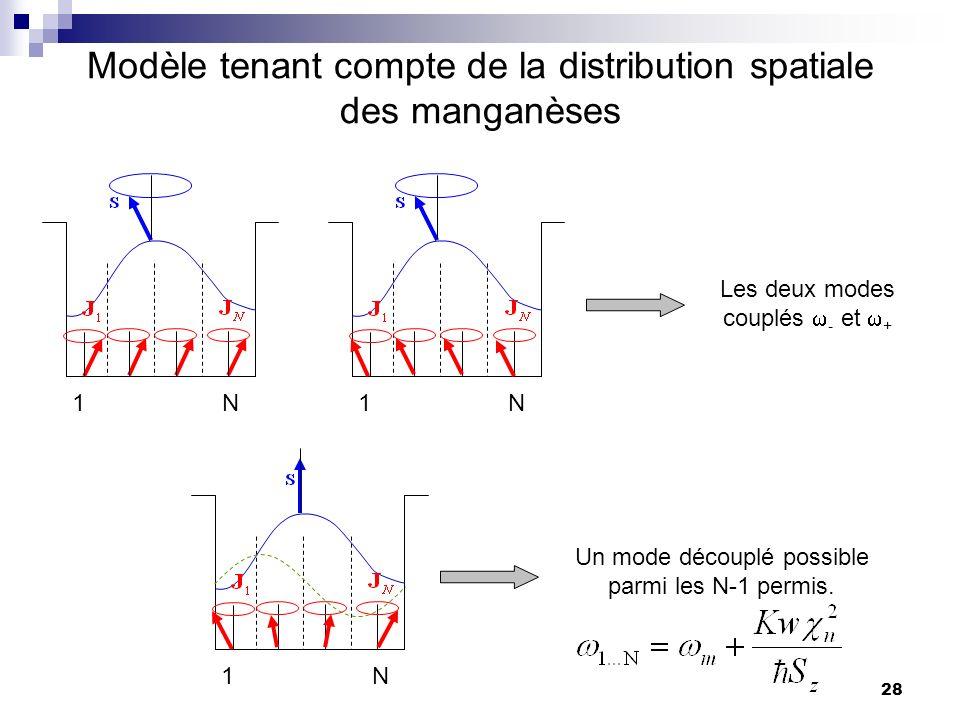 28 Modèle tenant compte de la distribution spatiale des manganèses 1 N 1N 1N Les deux modes couplés - et + Un mode découplé possible parmi les N-1 permis.