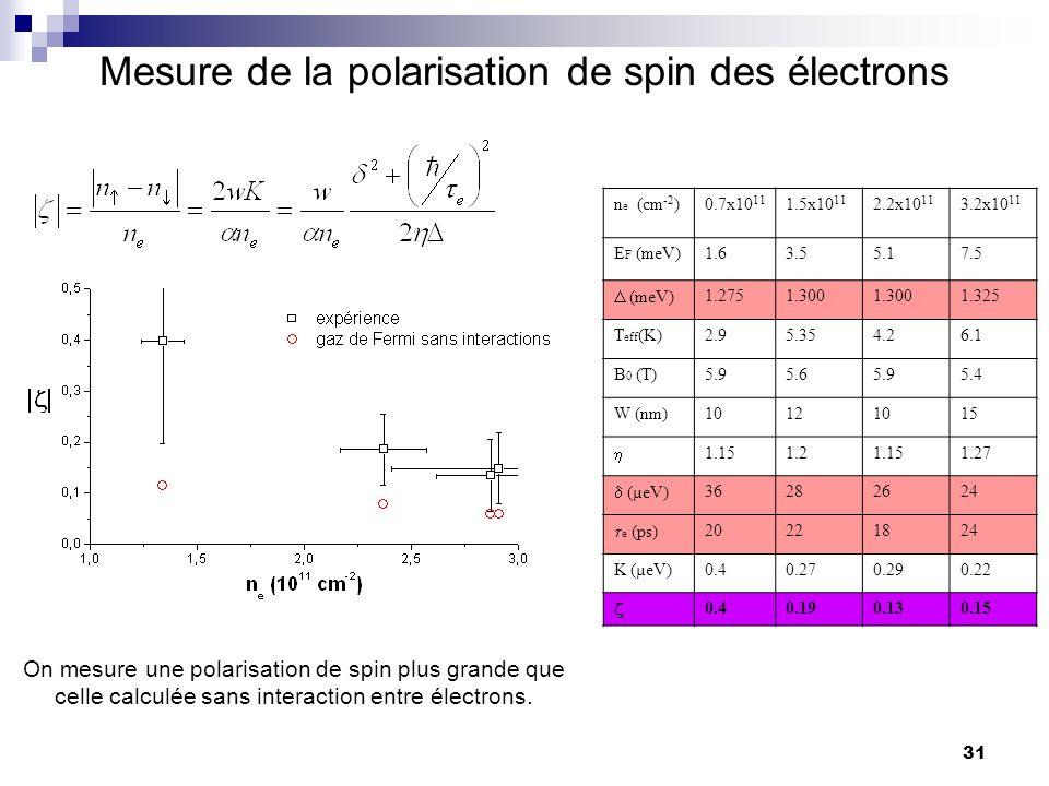 31 Mesure de la polarisation de spin des électrons n e (cm -2 )0.7x10 11 1.5x10 11 2.2x10 11 3.2x10 11 E F (meV)1.63.55.17.5 (meV) 1.2751.300 1.325 T eff (K)2.95.354.26.1 B 0 (T)5.95.65.95.4 W (nm)10121015 1.151.21.151.27 (µeV) 36282624 e (ps) 20221824 K (µeV)0.40.270.290.22 0.40.190.130.15 On mesure une polarisation de spin plus grande que celle calculée sans interaction entre électrons.