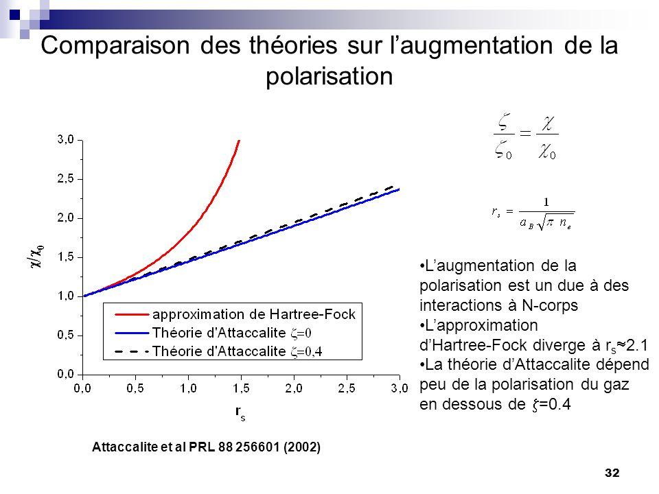 32 Comparaison des théories sur laugmentation de la polarisation Laugmentation de la polarisation est un due à des interactions à N-corps Lapproximation dHartree-Fock diverge à r s 2.1 La théorie dAttaccalite dépend peu de la polarisation du gaz en dessous de =0.4 Attaccalite et al PRL 88 256601 (2002)