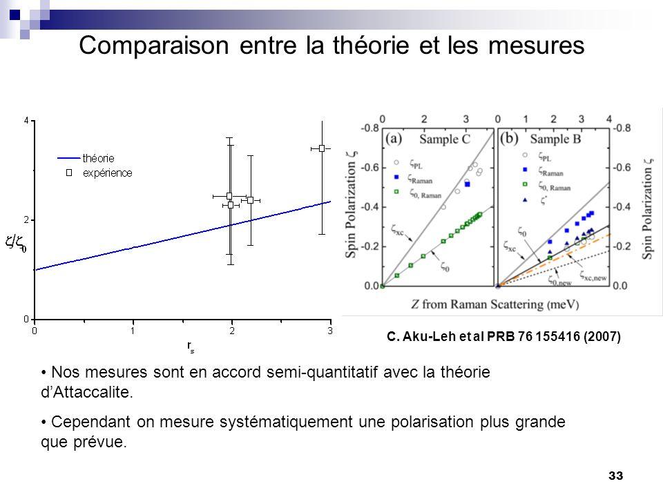 33 Comparaison entre la théorie et les mesures Nos mesures sont en accord semi-quantitatif avec la théorie dAttaccalite.