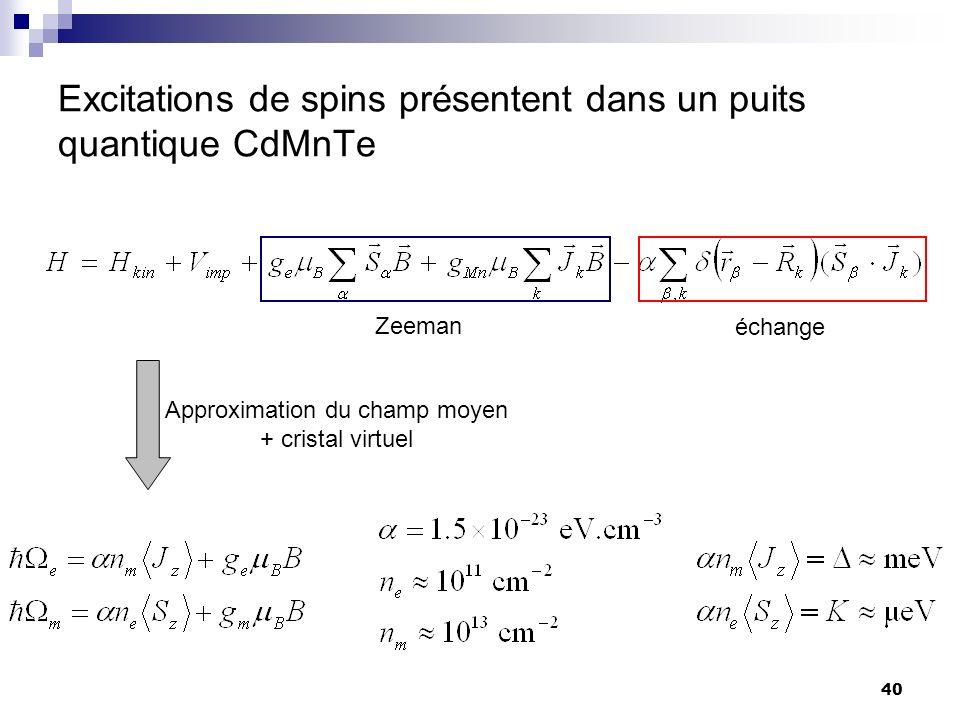 40 Excitations de spins présentent dans un puits quantique CdMnTe Zeeman échange Approximation du champ moyen + cristal virtuel