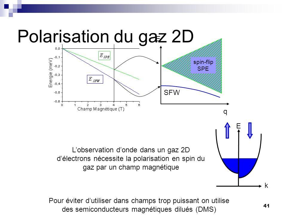 41 Polarisation du gaz 2D E k Lobservation donde dans un gaz 2D délectrons nécessite la polarisation en spin du gaz par un champ magnétique Pour éviter dutiliser dans champs trop puissant on utilise des semiconducteurs magnétiques dilués (DMS) spin-flip SPE SFW q E