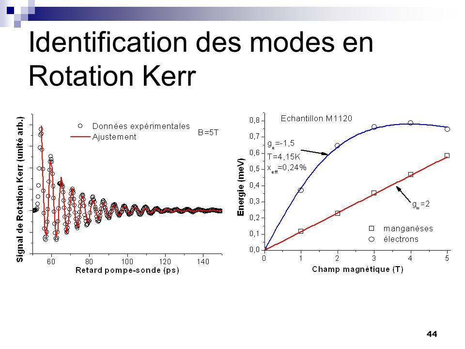 44 Identification des modes en Rotation Kerr