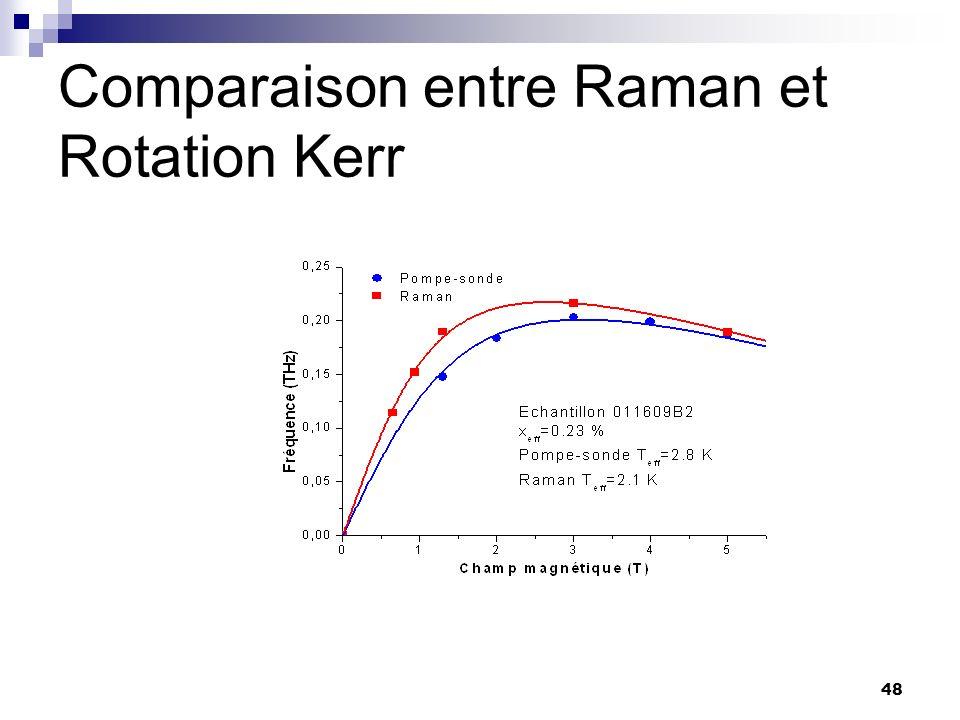 48 Comparaison entre Raman et Rotation Kerr