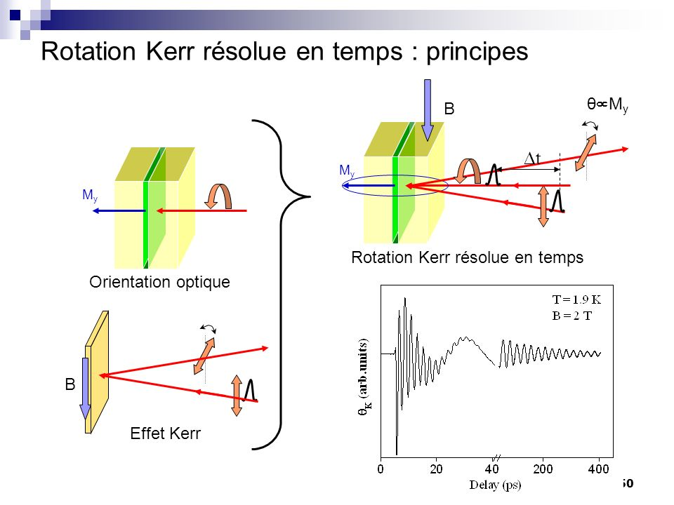 50 Rotation Kerr résolue en temps : principes B MyMy t MyMy Orientation optique Rotation Kerr résolue en temps θ M y B Effet Kerr