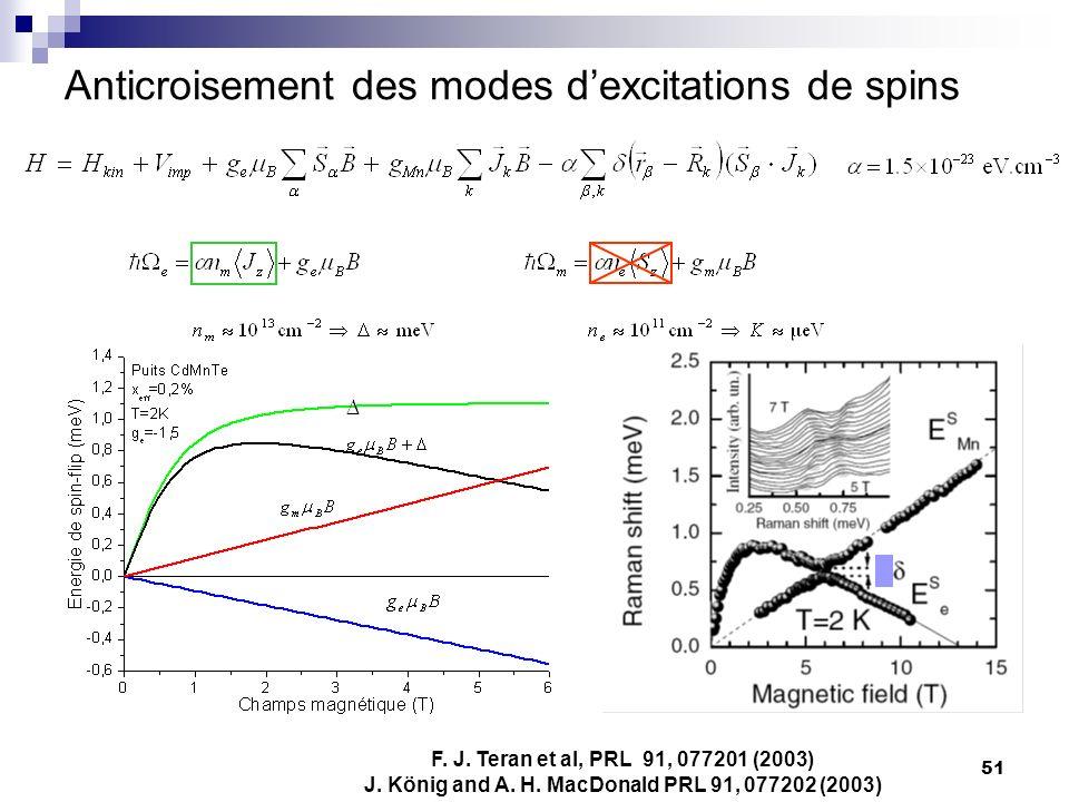 51 Anticroisement des modes dexcitations de spins F.