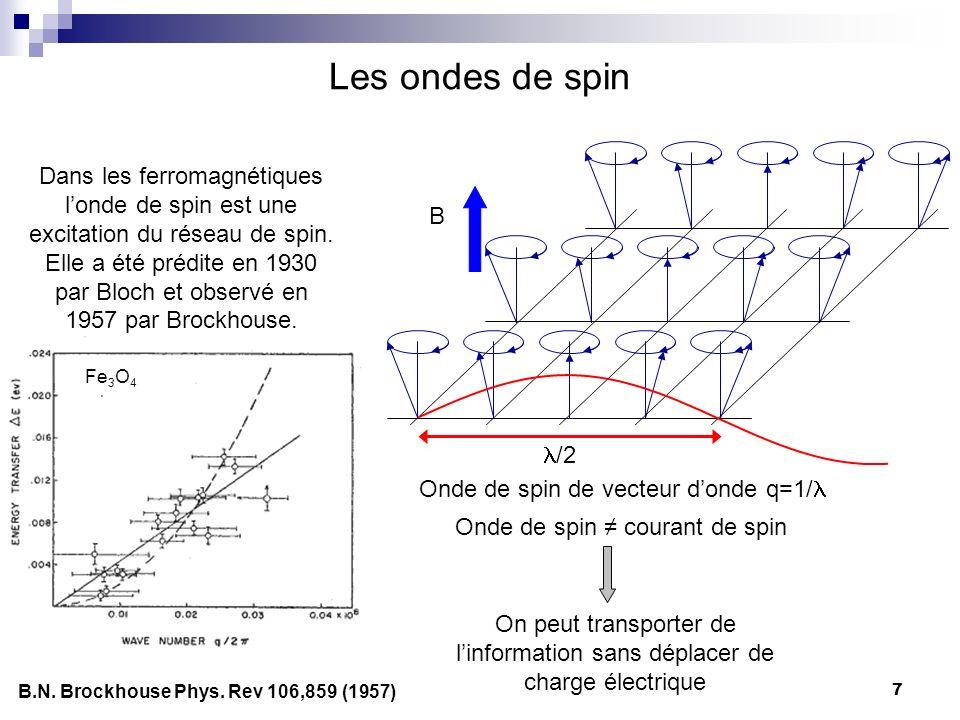7 Les ondes de spin Onde de spin de vecteur donde q=1/ Dans les ferromagnétiques londe de spin est une excitation du réseau de spin.