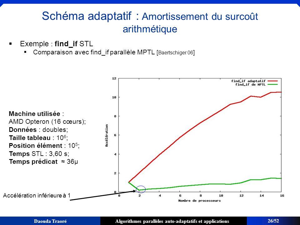 Algorithmes parallèles auto-adaptatifs et applicationsDaouda Traoré Exemple : find_if STL Comparaison avec find_if parallèle MPTL [ Baertschiger 06 ]