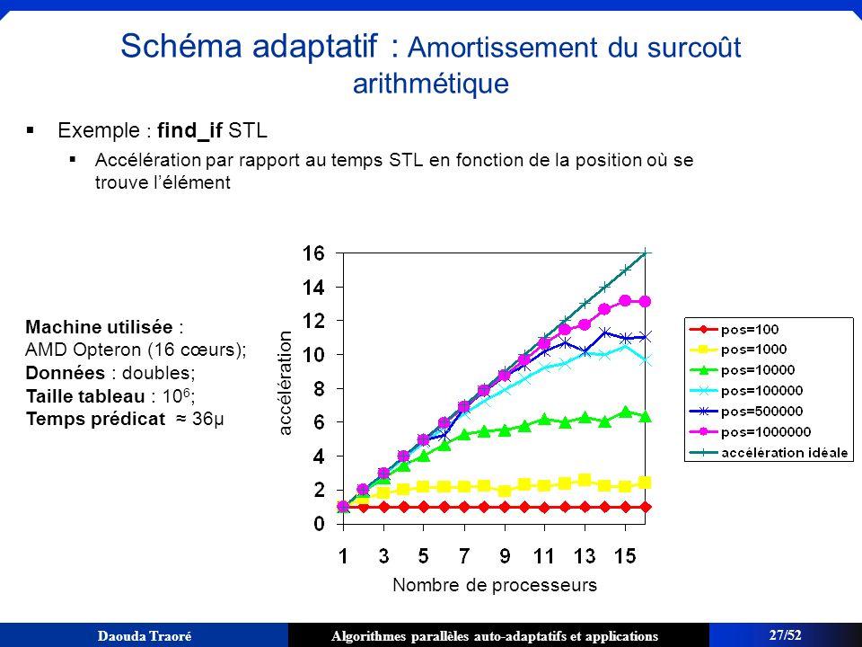 Algorithmes parallèles auto-adaptatifs et applicationsDaouda Traoré Exemple : find_if STL Accélération par rapport au temps STL en fonction de la posi