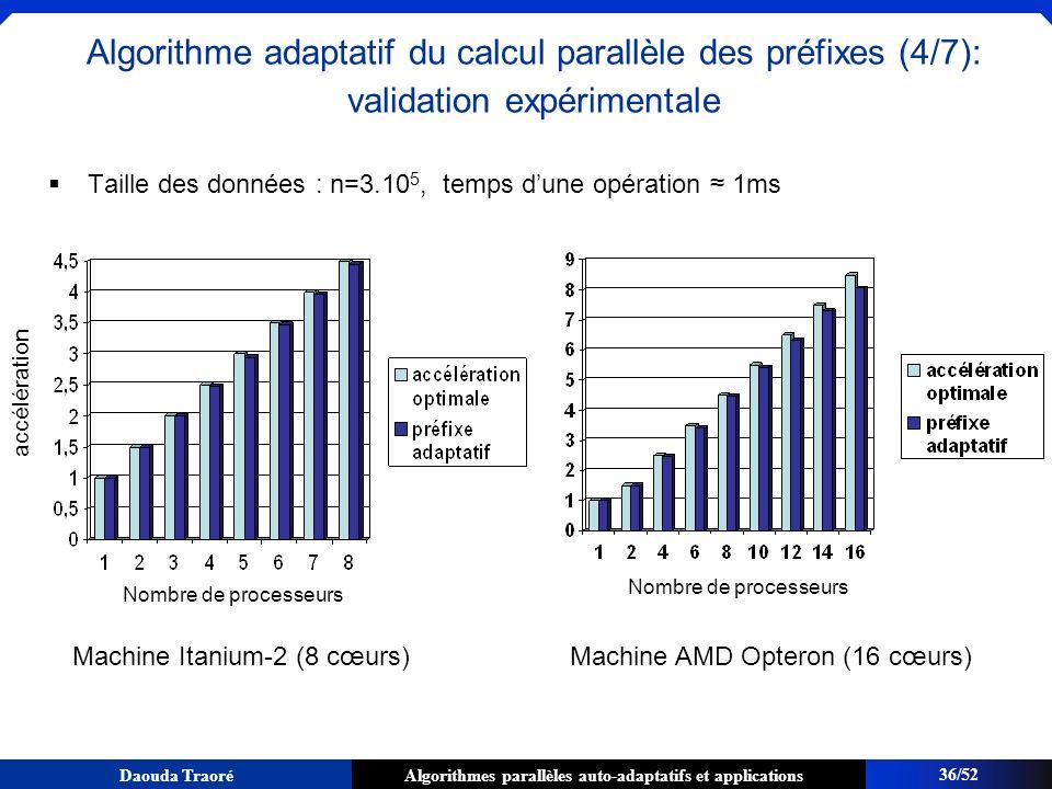 Algorithmes parallèles auto-adaptatifs et applicationsDaouda Traoré Taille des données : n=3.10 5, temps dune opération 1ms accélération Nombre de pro