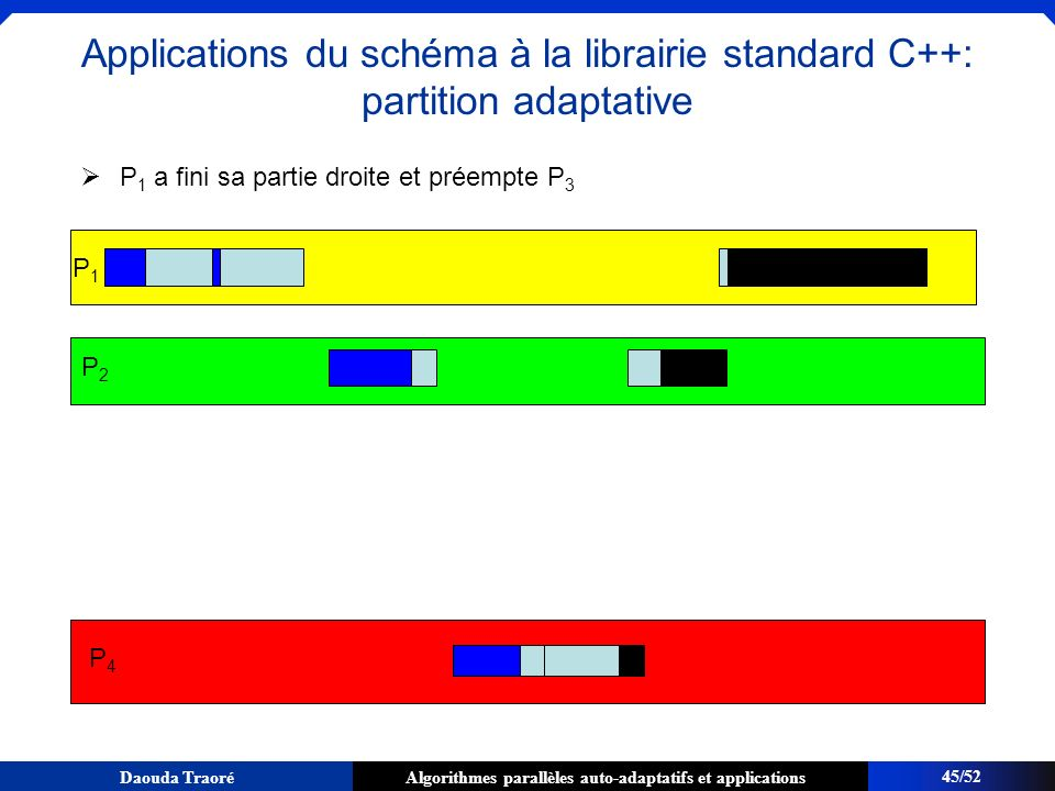 Algorithmes parallèles auto-adaptatifs et applicationsDaouda Traoré P 1 a fini sa partie droite et préempte P 3 P1P1 P2P2 P4P4 45/52 Applications du s
