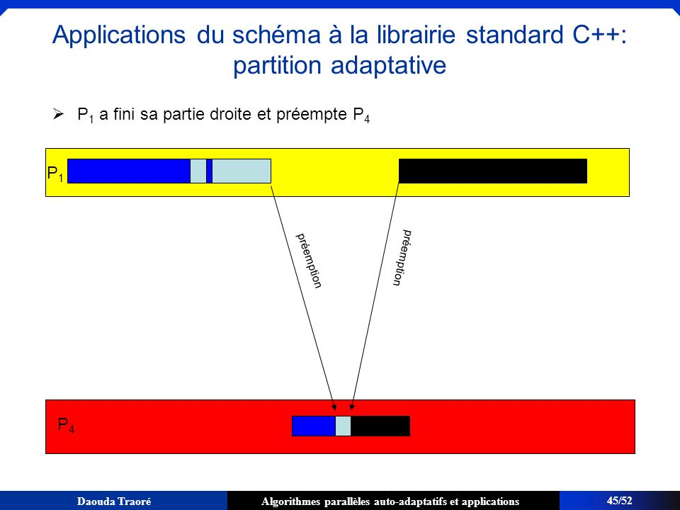 Algorithmes parallèles auto-adaptatifs et applicationsDaouda Traoré P 1 a fini sa partie droite et préempte P 4 P1P1 P4P4 préemption 45/52 Application