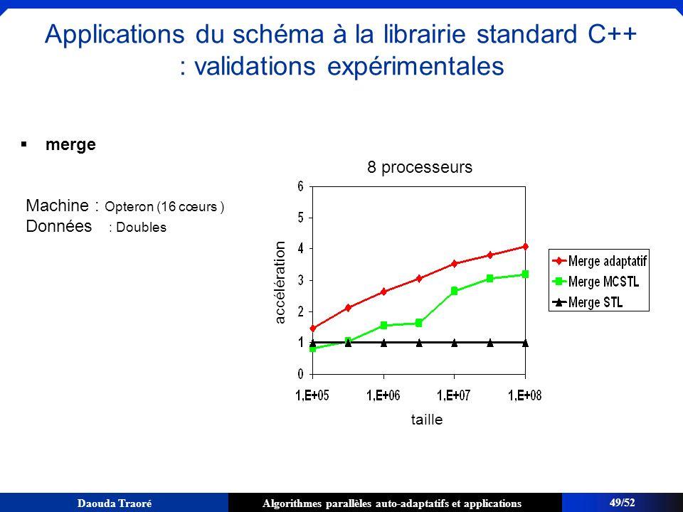 Algorithmes parallèles auto-adaptatifs et applicationsDaouda Traoré merge accélération 49/52 Applications du schéma à la librairie standard C++ : vali