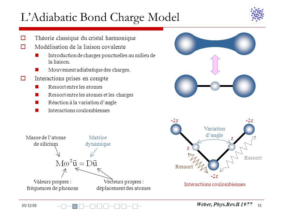 05/12/0815 LAdiabatic Bond Charge Model Théorie classique du cristal harmonique Modélisation de la liaison covalente Introduction de charges ponctuell