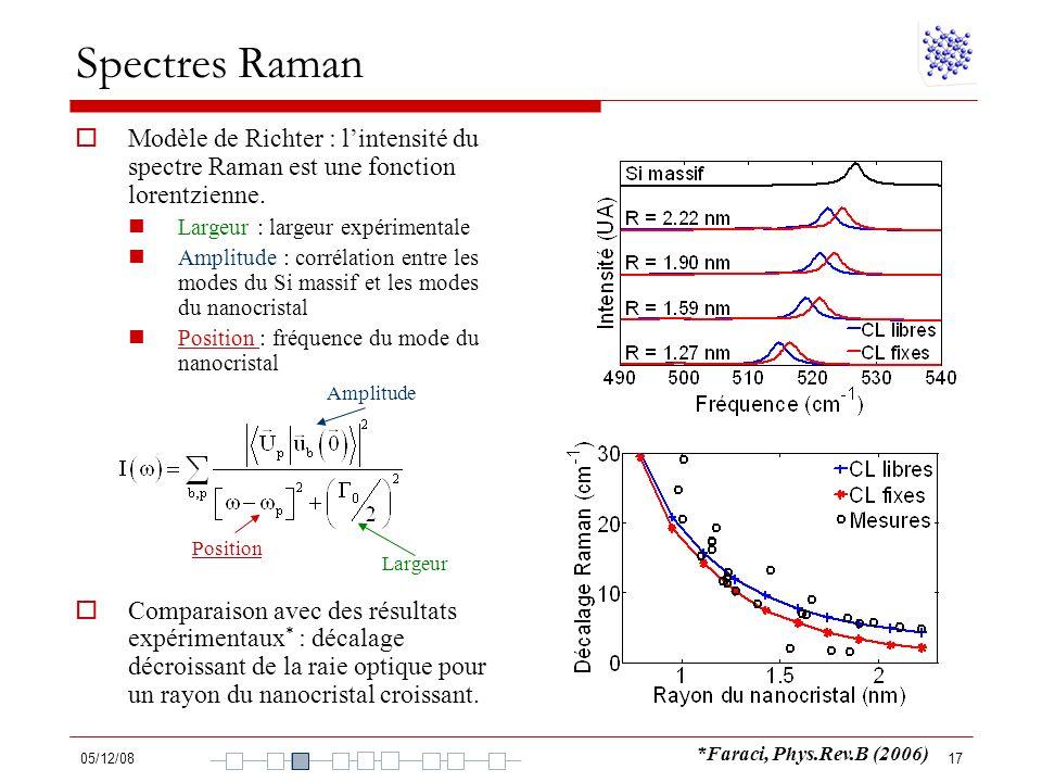 05/12/0817 Modèle de Richter : lintensité du spectre Raman est une fonction lorentzienne. Largeur : largeur expérimentale Amplitude : corrélation entr