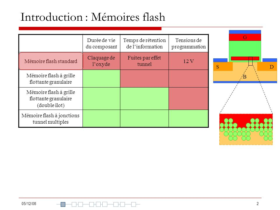 05/12/082 Introduction : Mémoires flash Durée de vie du composant Temps de rétention de linformation Tensions de programmation Mémoire flash standard