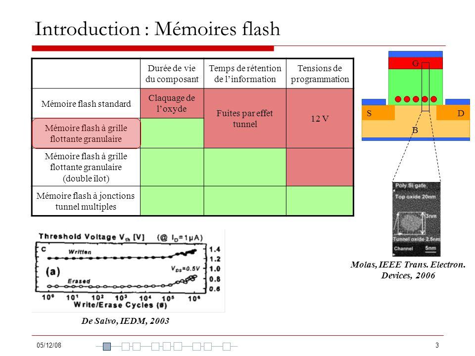 05/12/084 Introduction : Mémoires flash B G SD Ohba, IEEE Trans.