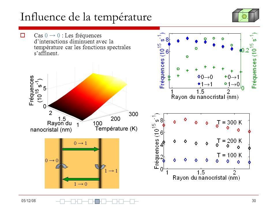 05/12/0830 Influence de la température Cas 0 0 : Les fréquences dinteractions diminuent avec la température car les fonctions spectrales saffinent. 0
