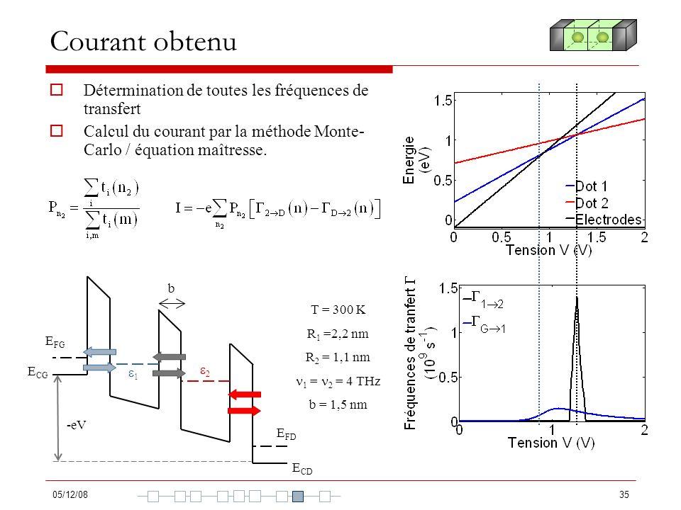 05/12/0835 Courant obtenu Détermination de toutes les fréquences de transfert Calcul du courant par la méthode Monte- Carlo / équation maîtresse. T =
