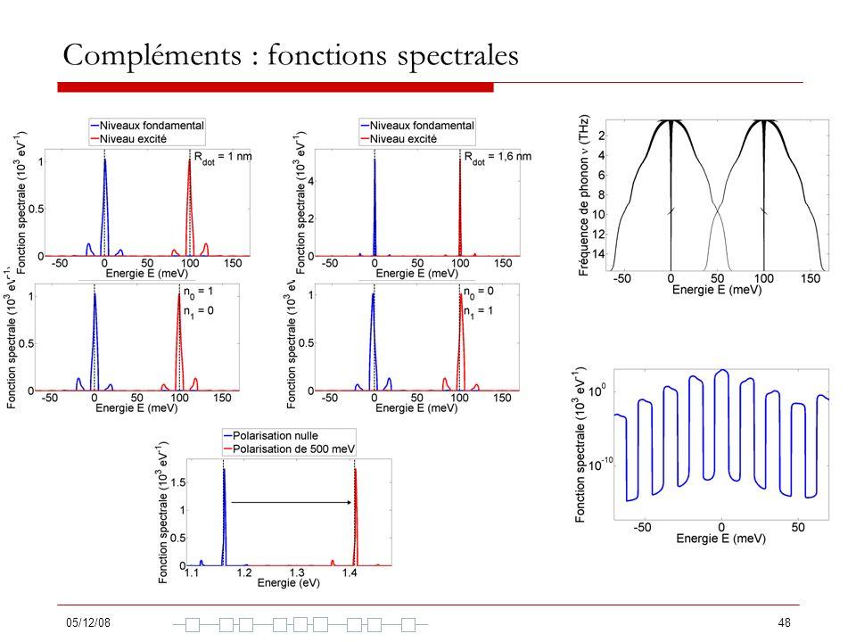 05/12/0848 Compléments : fonctions spectrales