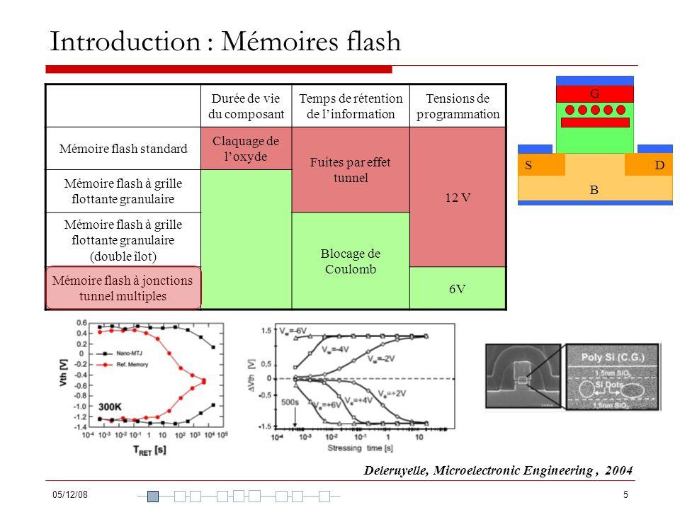 05/12/086 Introduction : Mémoires flash Modélisation du chargement de la grille flottante dune mémoire flash à jonctions tunnel multiples : étude des structures comportant des nanocristaux semiconducteurs Structure à double barrière : électrode / isolant / nanocristal / isolant / électrode Structure à triple barrière : électrode / isolant / nanocristal / isolant / nanocristal / isolant / électrode B G SD B G SD B G SD