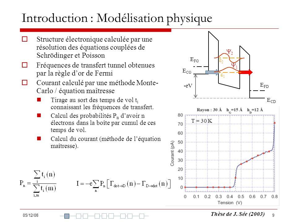 05/12/0810 Introduction : Problématiques Courant dans un dispositif à triple barrière : Sans tenir compte de la largeur des niveaux, les fréquences de transfert sont sous-estimées.
