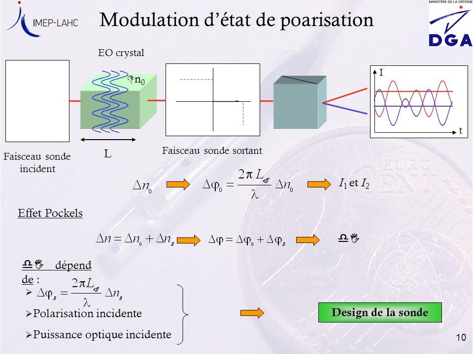 10 Modulation détat de poarisation Faisceau sonde incident L EO crystal Faisceau sonde sortant Dn0Dn0 t I Effet Pockels dI dI dépend de : Polarisation
