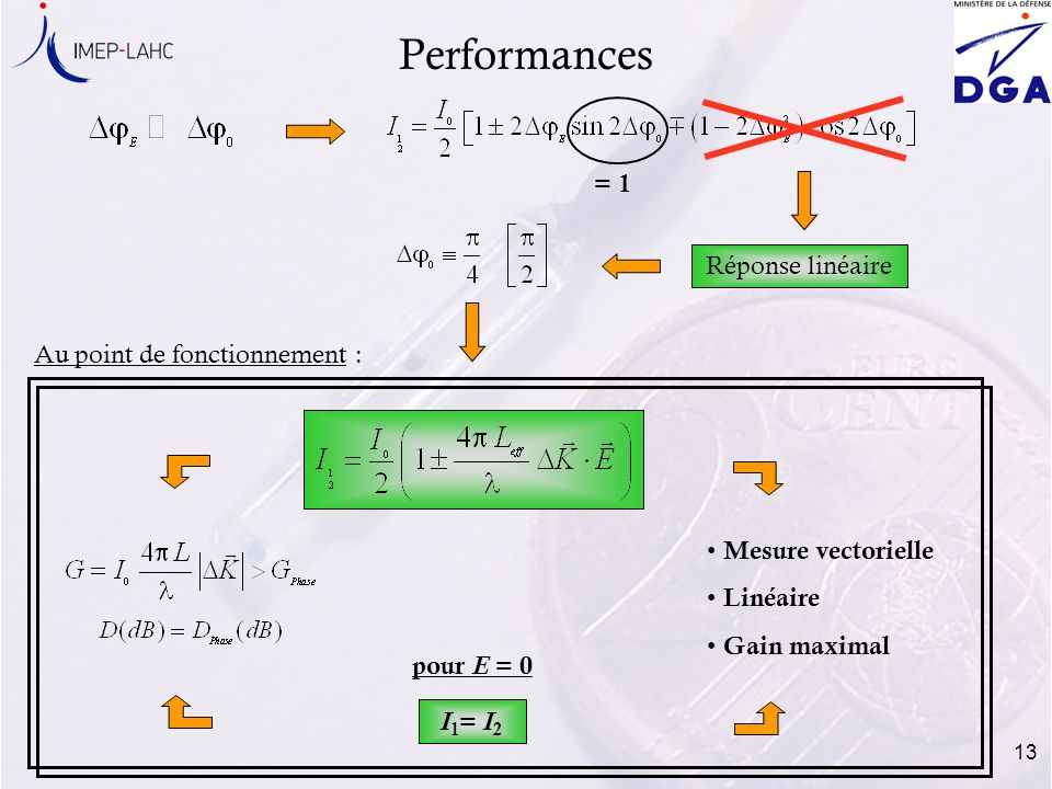 13 Performances Réponse linéaire Mesure vectorielle Linéaire Gain maximal I 1 = I 2 pour E = 0 = 1 Au point de fonctionnement :